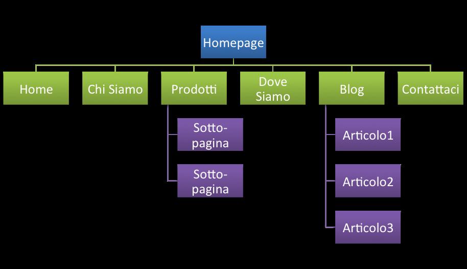 struttura-sito-aziendale-wordpress