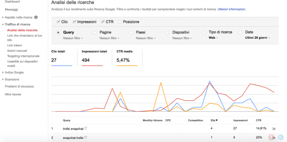 Analisi traffico Google
